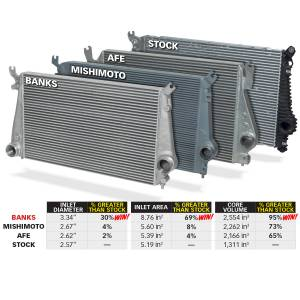 Banks Power - Banks Power Intercooler System W/Boost Tubes 13-16 Chevy 6.6L Duramax 25988 - Image 2